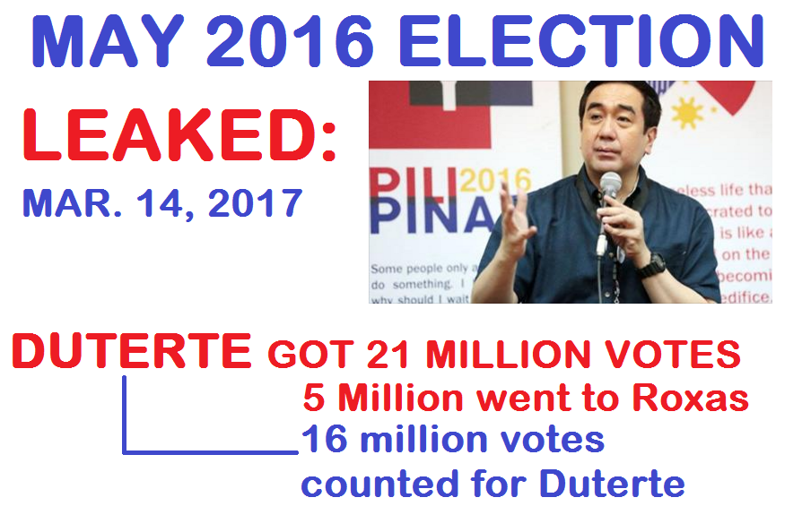Leaked- Rumors exposed Mar. 14, 2017 Duterte Got 21 Million Votes but 5 Million were deducted and moved to Roxas