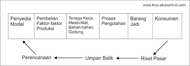 Skematis Sistem Produksi