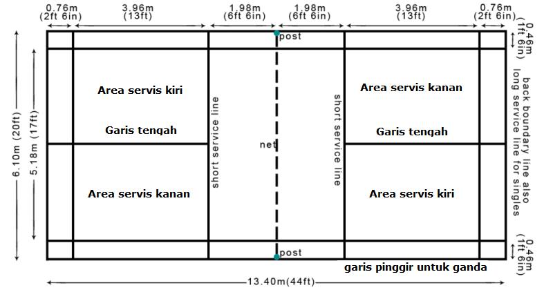 Ukuran Lapangan Bulu Tangkis Standar Internasional BWF
