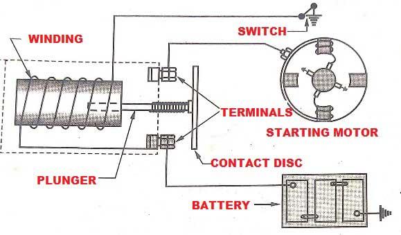 Starter Motor Magnetic Switch