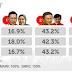 Ahok Menang di TPS Agus Yudhoyono