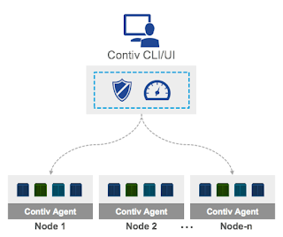 Contiv and its clustered architecture