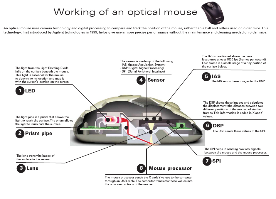 Computer Science and Engineering: Working of an Optical Mouse