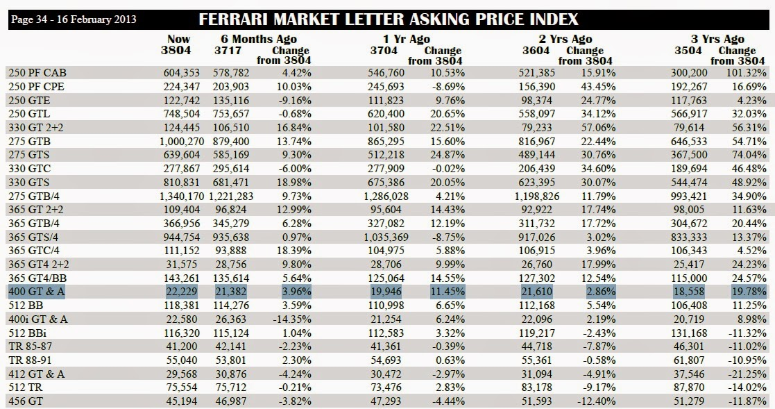 Ferrari 400: Ferrari Marketletter - asking price index