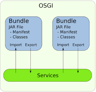 https://fredhsu.wordpress.com/2013/05/03/opendaylight-and-osgi-basics/