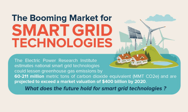 The Blooming Market For Smart Grid Technologies