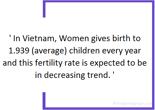 Vietnam  Population Fact