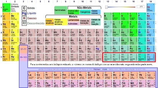 Novos elementos químicos: nihônio (Nh, 113), o moscóvio (Mc,115), o tenessino (Ts, 117) e o oganessônio (Og, 118)