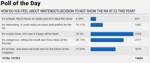 GameFAQs poll of the day how do you feel about Nintendo's decision to not show the NX at E3 this year The Legend of Zelda 2016