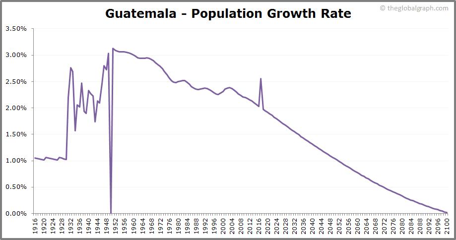 Guatemala  Population Growth Rate