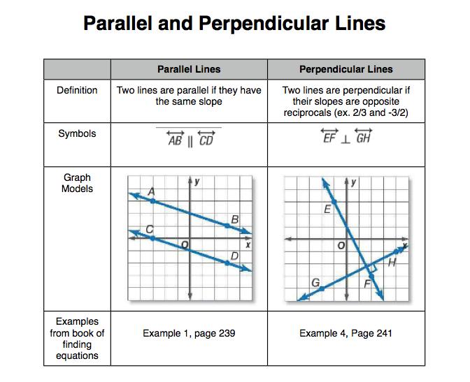 Mr. Zimbelman's Algebra 1 Class: Parallel and ...