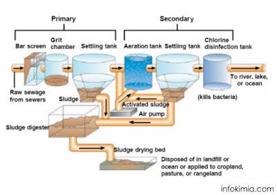 Tahapan Pengolahan Limbah Cair Industri