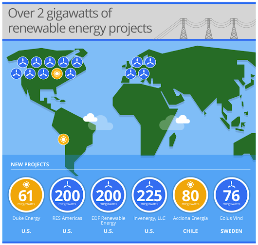 Powering the Internet with renewable energy