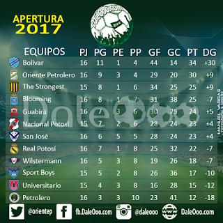 Tabla de posiciones Torneo Apertura 2017 - DaleOoo - Oriente Petrolero