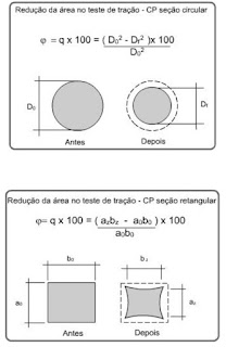Cálculo da redução de área