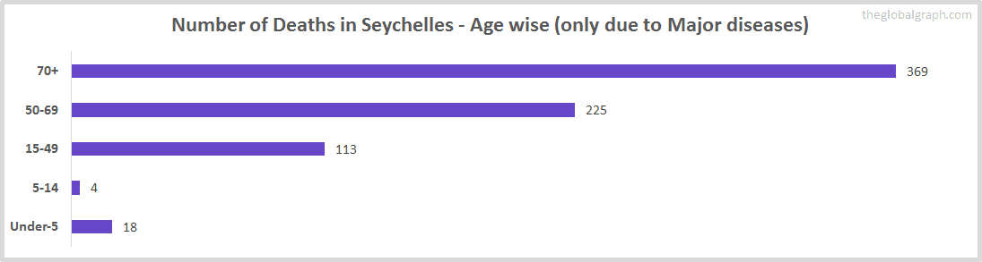 Number of Deaths in Seychelles - Age wise (only due to Major diseases)