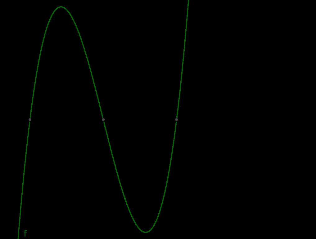 Intersección con los Ejes - Geometría Analítica con GeoGebra