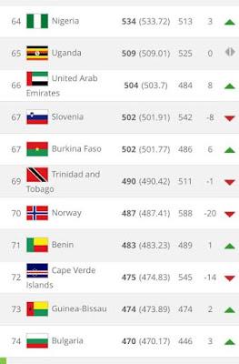 FIFA New Ranking