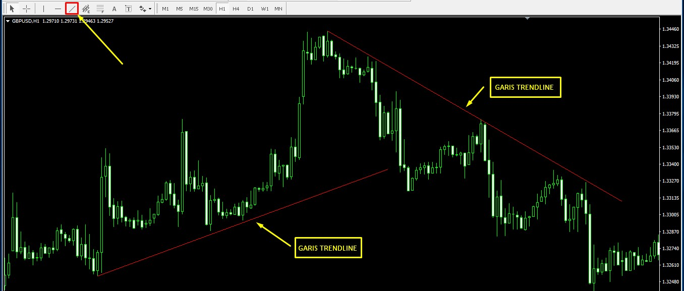 Indikator Trendline