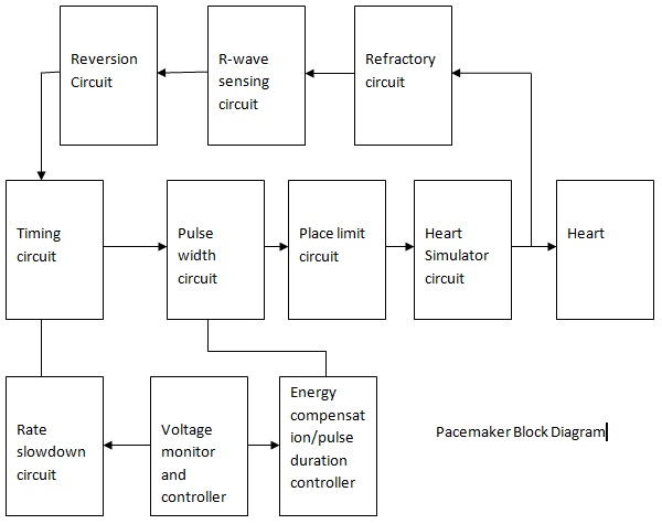 Block diagram of pacemaker system electronics and communication the basic block diagram of a pacemaker system is given below the function of each block is explained briefly ccuart Gallery