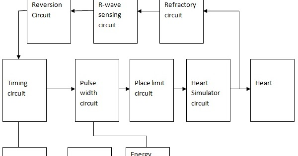 Pacemaker%2BBlock%2BDiagram pacemaker system diagram wiring diagram all data