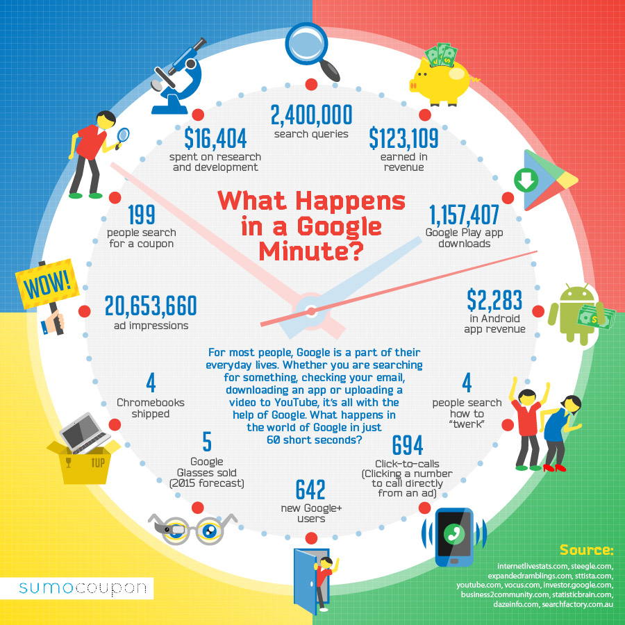 What Happens in just one minute on Google's network. how much data processed in 60 seconds on Google