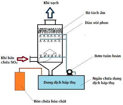 Thiết bị xử lý khí thải chứa SO2