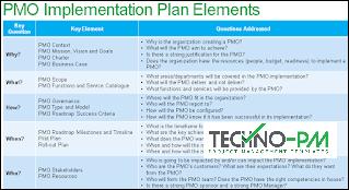 pmo best practices checklist