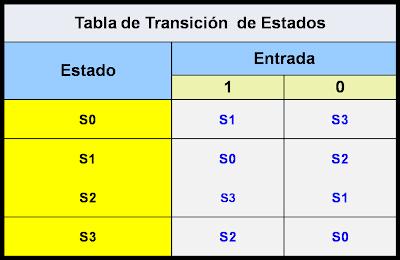 Tabla de Transiciones Autómatas