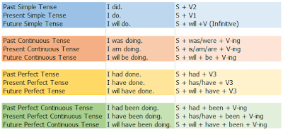 12-tenses-structure-sample+%281%29.png