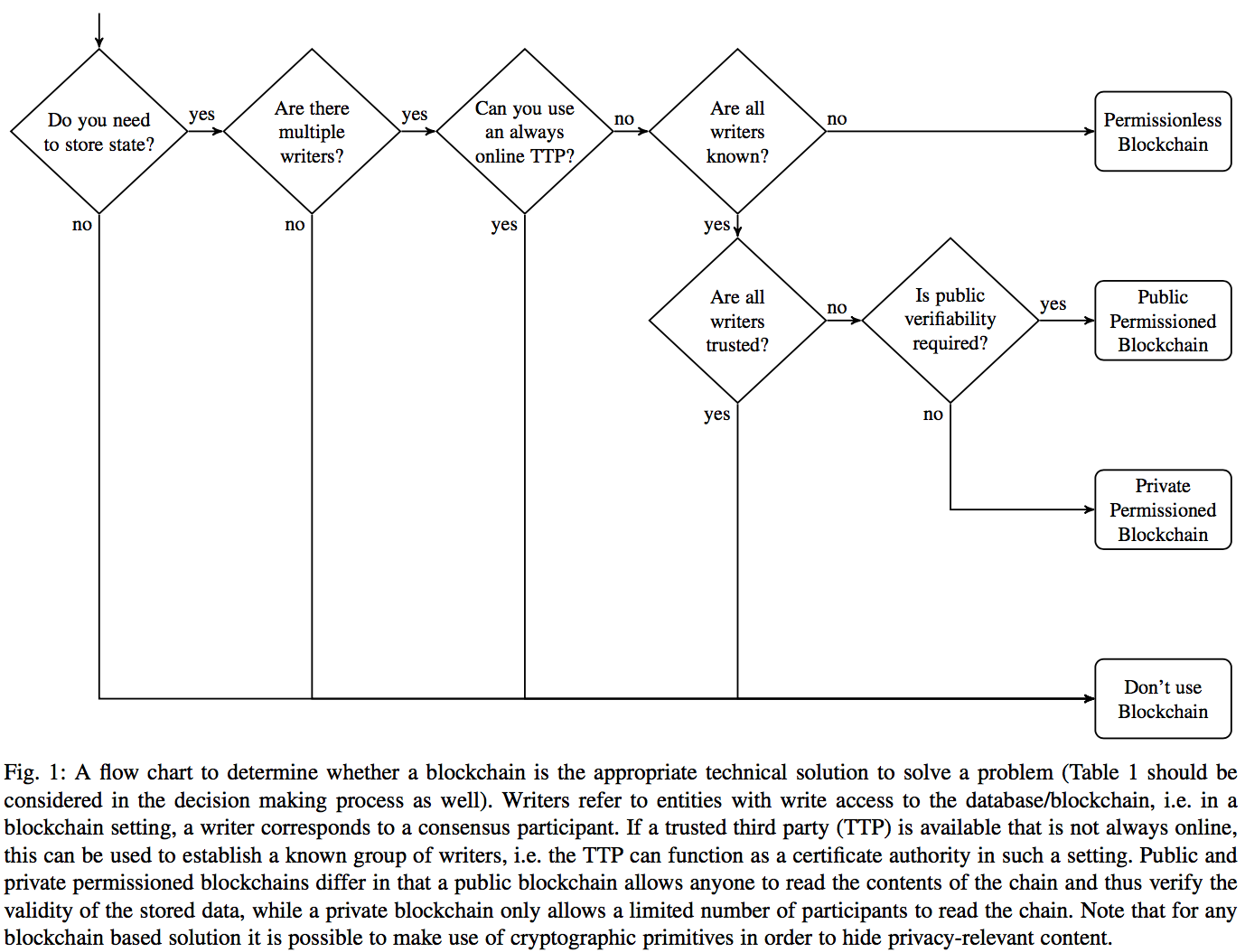 Technology Management Image: Metadata: Blockchain Applications In Supply Chain Management