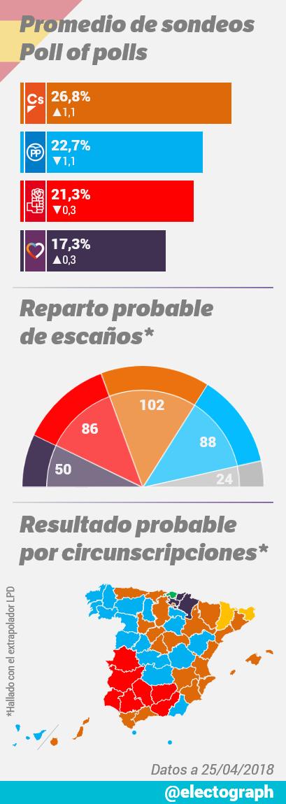 Encuestas nacionales - Página 3 Promedio_encuestas_180425