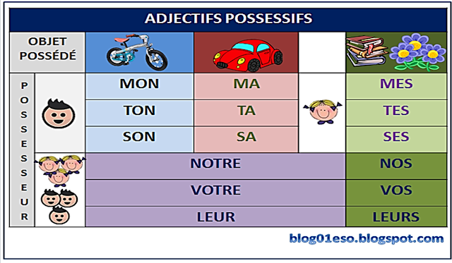 Резултат слика за adjectifs possessifs