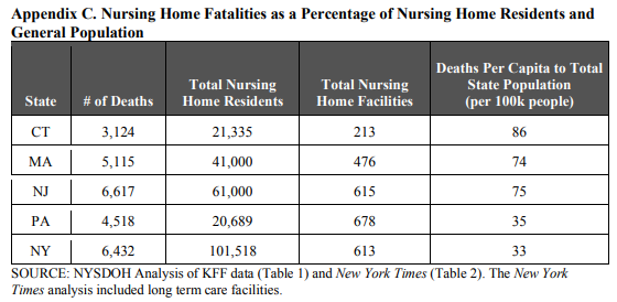 New York Department of Health Report, Appendix C, Five States With Worst COVID-19 Nursing Home Fatalities, 6 July 2020