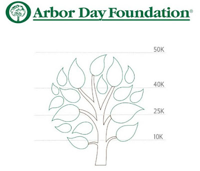 500,000+ Trees Planted with the Company's Support
