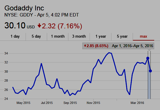 GoDaddy NYSE:GDDY Stock Chart