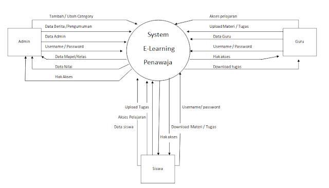 Contoh gambar diagram konteks dan dfd rinci waskhas diagram konteks ccuart Images