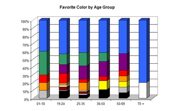 Grafik warna yang paling disukai berdasarkan kelompok umur