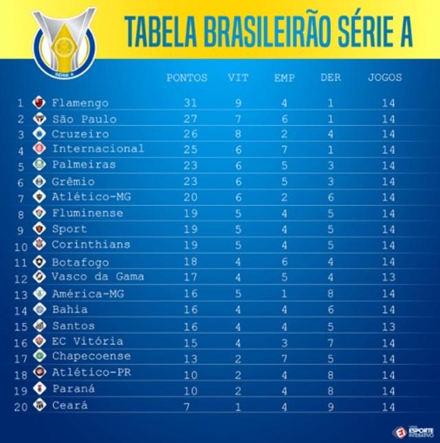 Flamengo Noticias Como Seria Para O Flamengo A Tabela Do Brasileirao Com O Arbitro De Video Confira