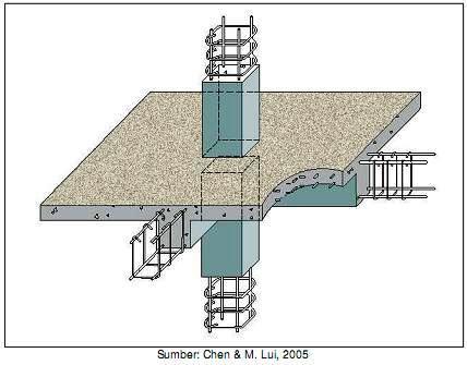 CAMPURAN BETON  Civil Engineering Is Teknik Sipil