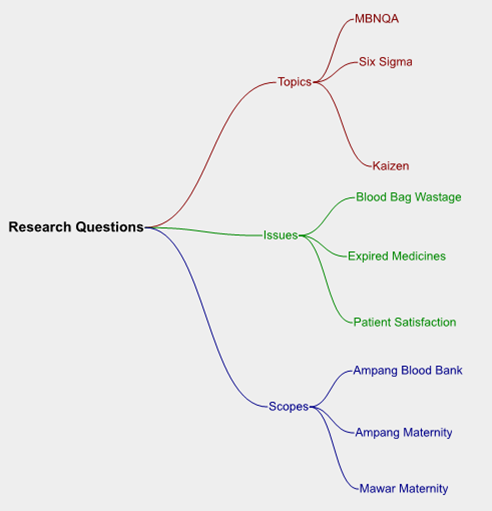 AsterWrite: Mind Map For Thesis Writing