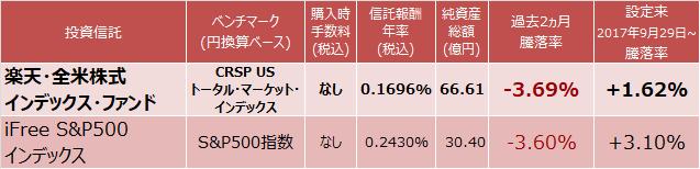 楽天・全米株式インデックス・ファンド、iFree S&P500インデックス成績表