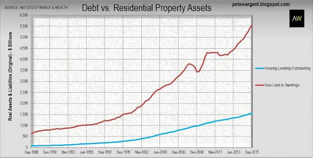 Debt vs residental property assets