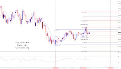 Forex EURJPY 30 minutes chart analytics