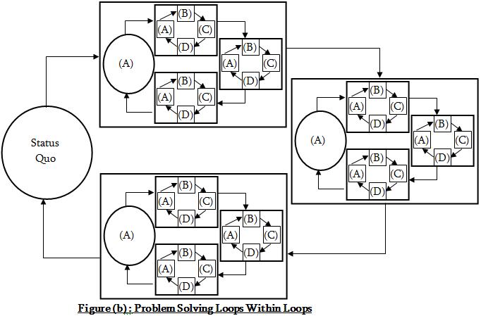 Describe the problem solving loop.