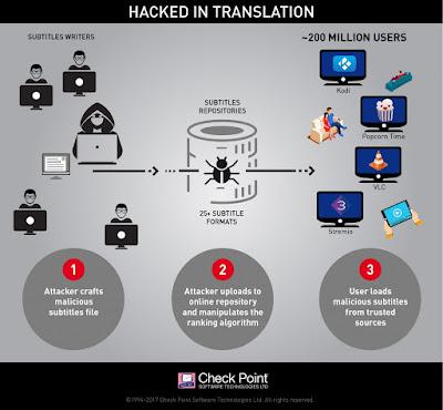 Ilustração do ataque - http://blog.checkpoint.com/2017/05/23/hacked-in-translation/