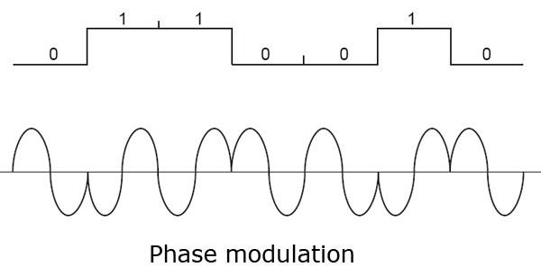 SmS : Practical Application - Modulation Techniques