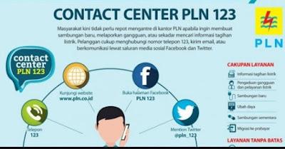merupakan perusahaan badan usaha milik Negara  Cara Menghubungi Call Center PLN 123 untuk mengatasi Masalah Listrik Anda