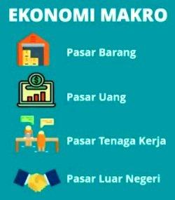 Defenisi Ekonomi Makro,Tujuan serta Ruang Lingkup Ekonomi Makro