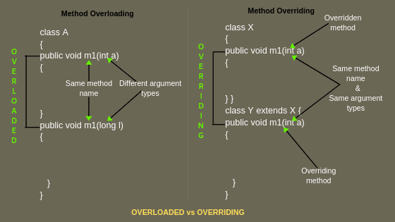 Difference between method overloading and method overriding in java